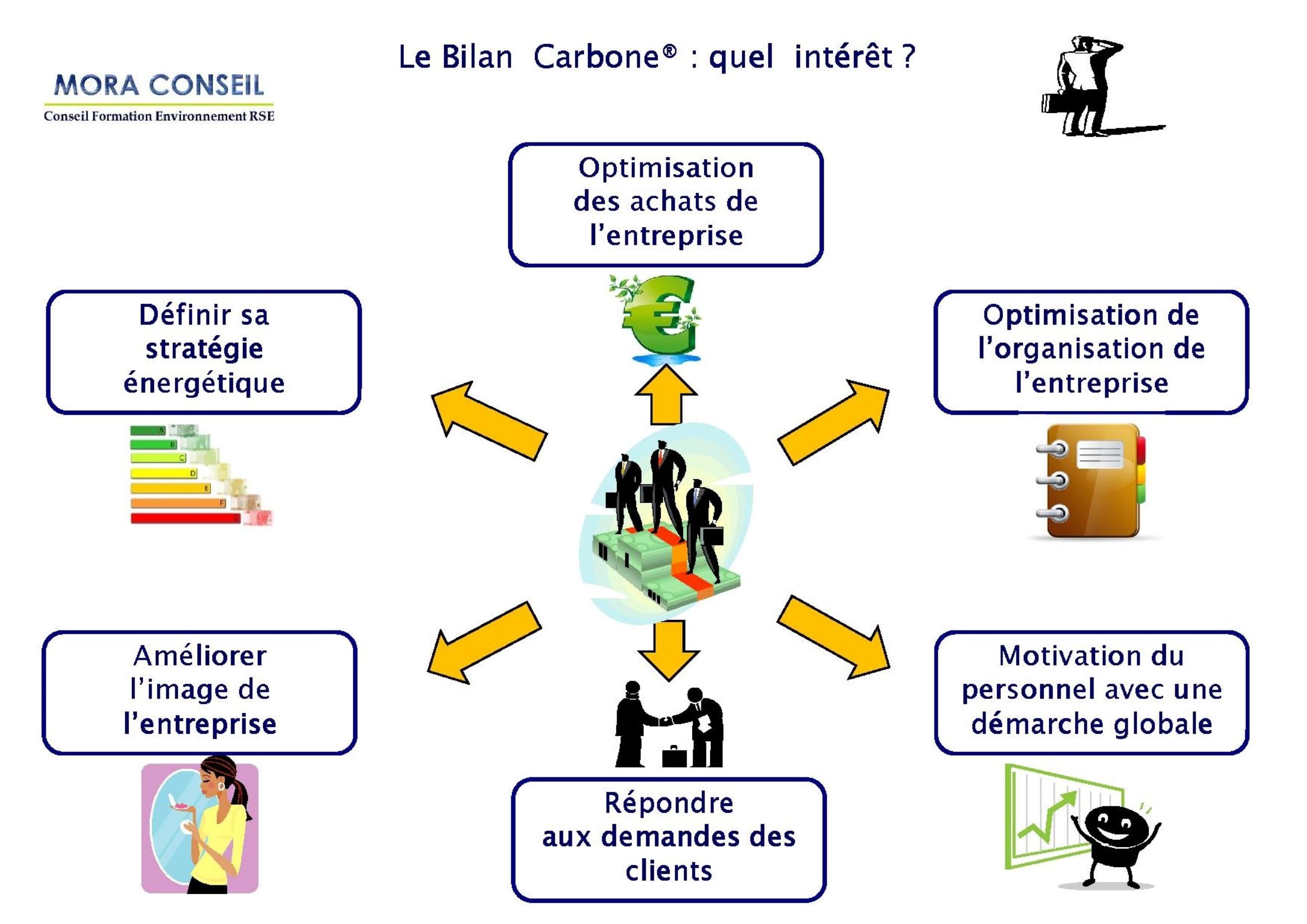 Intérêt du Bilan carbone