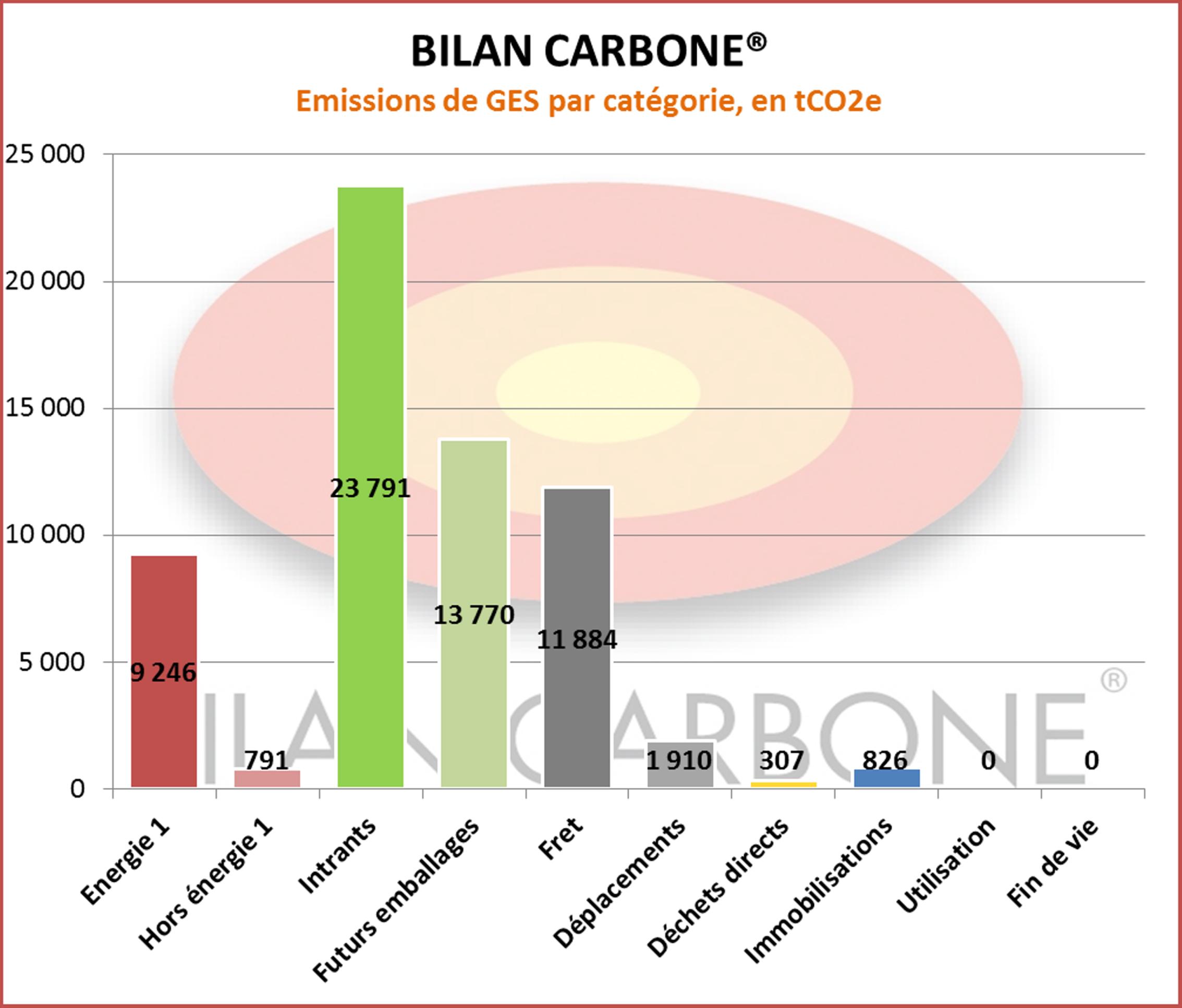 Résultats bilan carbone industrie agroalimentaire