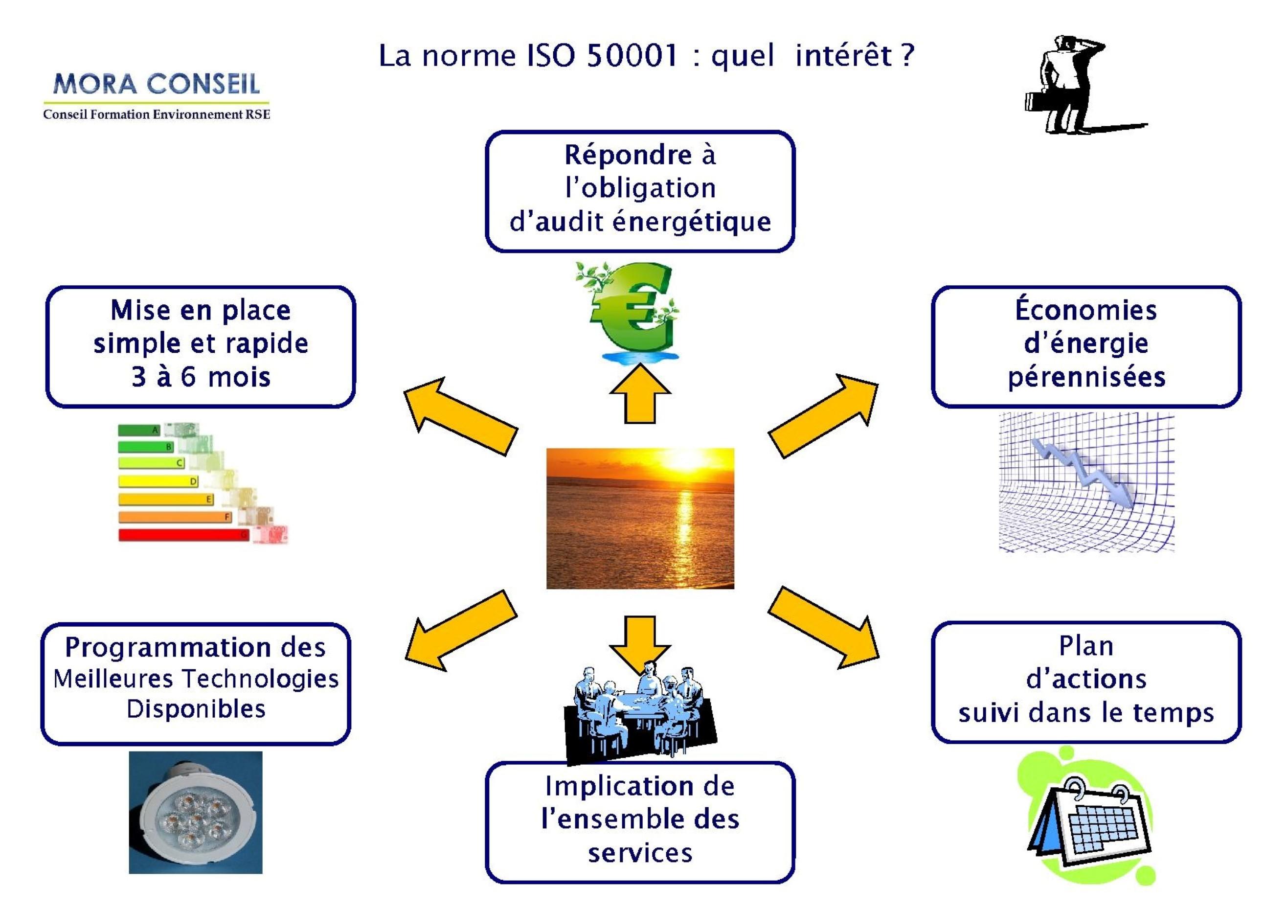 Intérêt de la norme ISO 50001