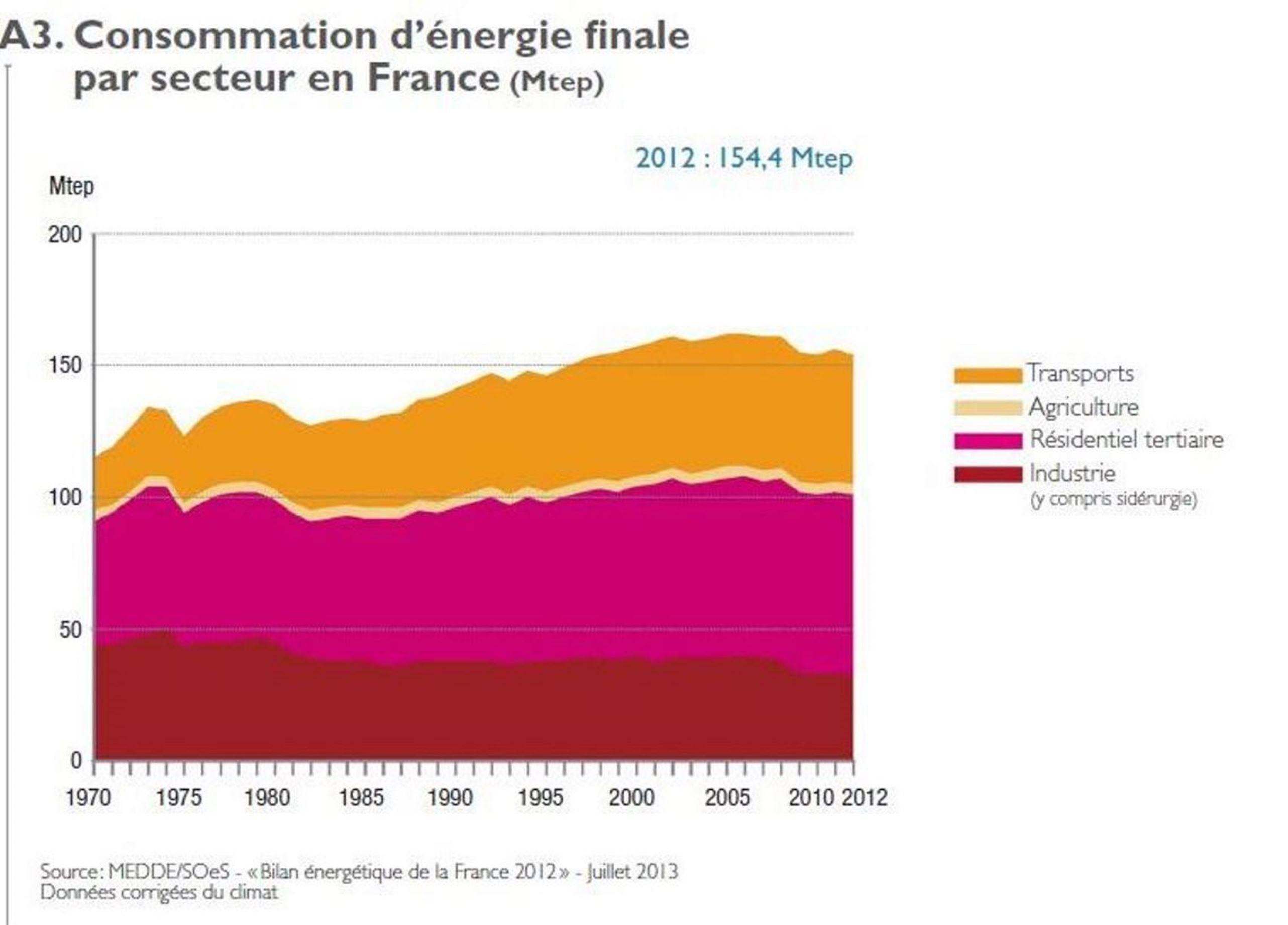 Consommation d'énergie par secteur en france
