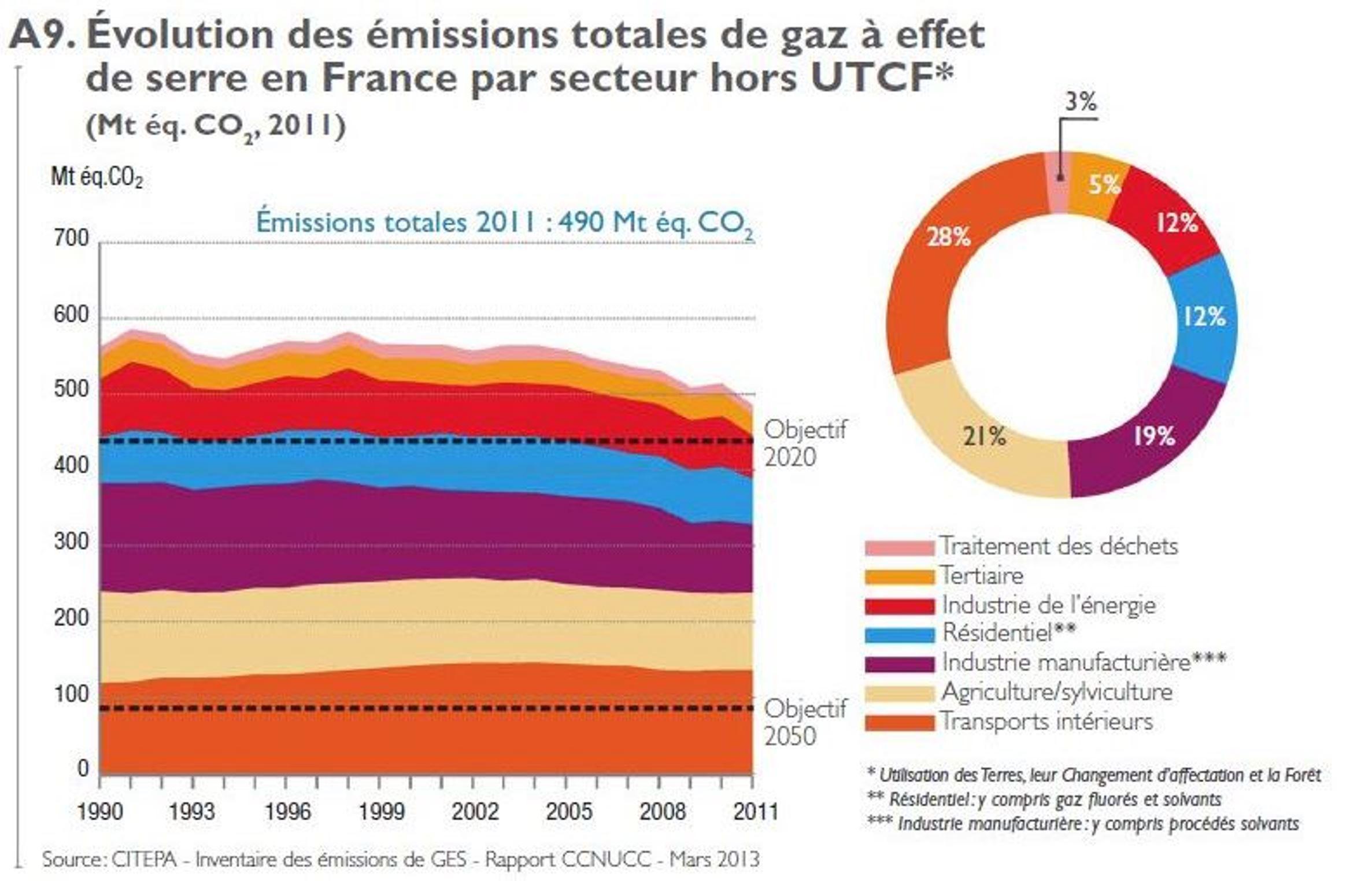 Emissions de GES par secteur en France