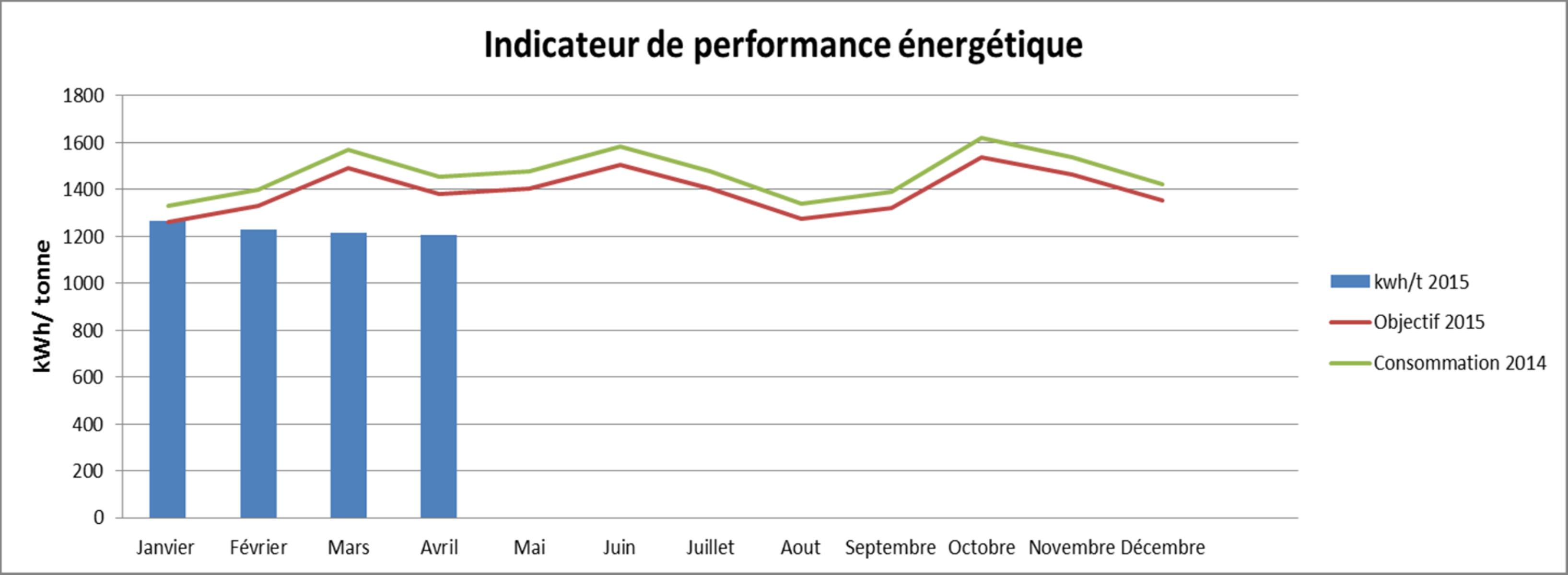 Indicateur de performance énergétique